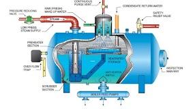 الغلايات البخارية (المراجل البخارية) boilers