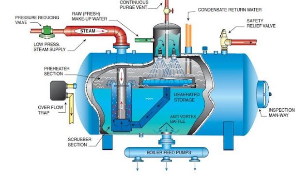 المراجل البخارية (boilers)