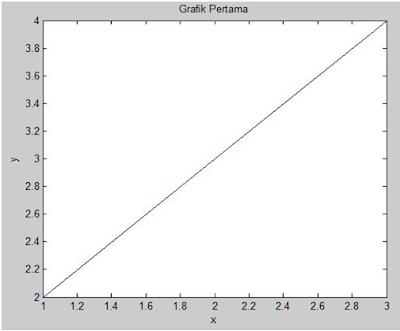 Penamaan Grafik