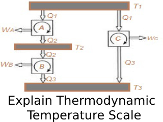 Thermodynamic Temperature Scale.
