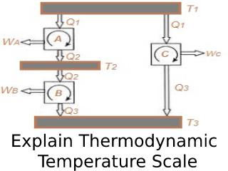 Thermodynamic Temperature Scale.