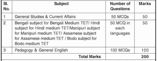 Medium wise syllabus Secondary TET Assam 2019