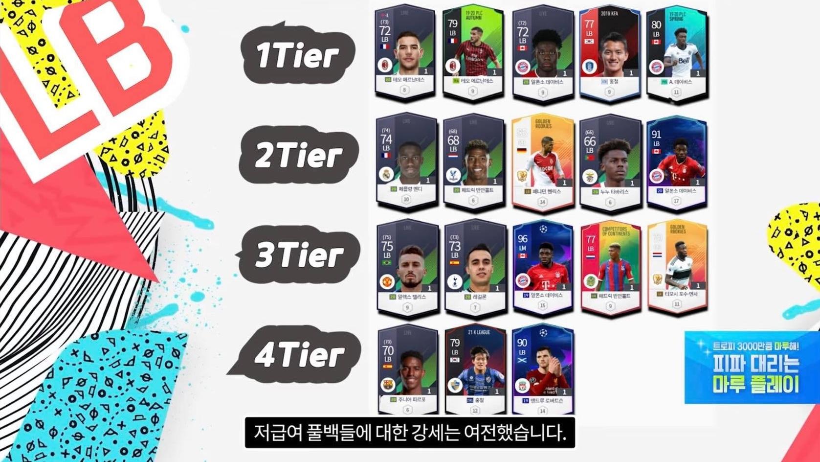 FIFA ONLINE 4   Bảng tổng hợp xếp hạng các cầu thủ được ưu chuộng tại server Hàn Quốc theo từng vị trí