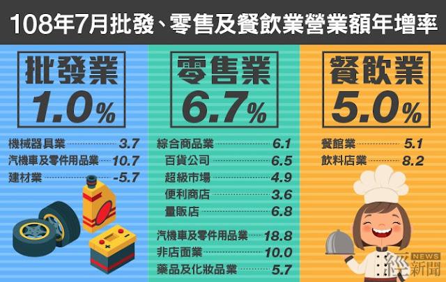 經濟部發布7月份批發、零售及餐飲統計
