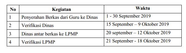 Jadwal PPG Dalam Jabatan Tahun 2020