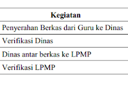 Jadwal Lengkap PPG Dalam Jabatan 2020