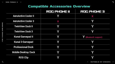 ROG Phone Accessories