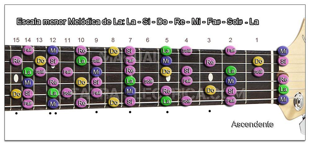 Escala Guitarra menor Melódica (La - A) Zurdo