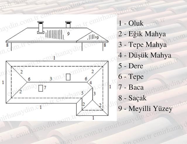 Çatı nedir? Çatı çeşitleri, çatı elemanları, mahya, dere