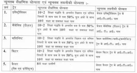 DMW Indian Railway Patiala Recruitment 2021-Apprentice