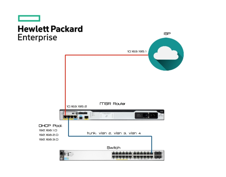 HPE MSR series router NAT, DHCP, SSH config