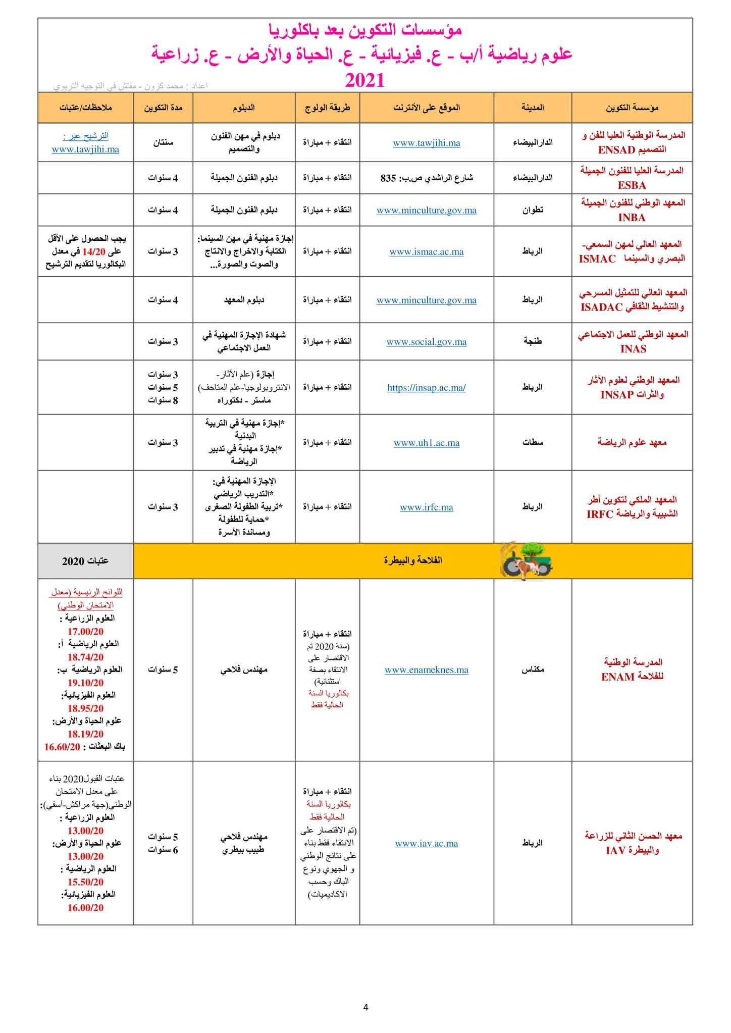 دليل محين يضم الآفاق الدراسية والتكوينية لجميع مسالك شعبتي العلوم التجريبية والعلوم الرياضية (SMA-SMB-S.Agro-SVT-PC)