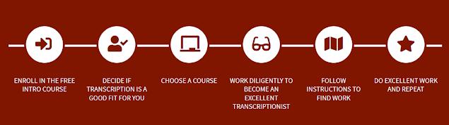 Become A General & Legal Professional Transcriptionist   Best Online Transcription Course   Earn Online