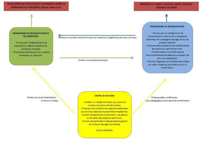diagramme projet