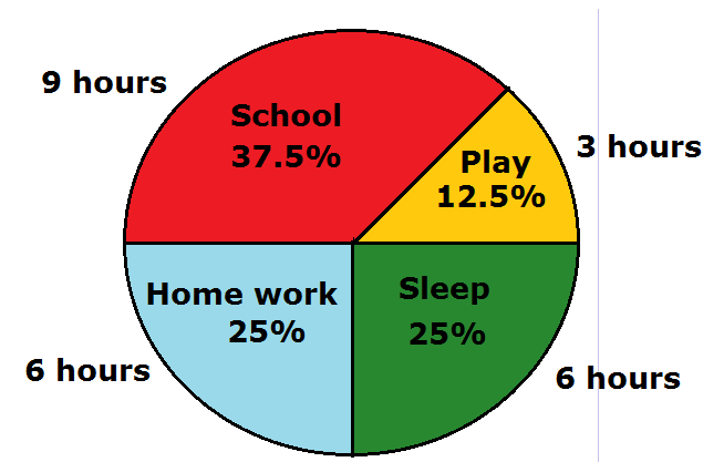 Mathsfans What Is A Pie Graph Or Pie Chart Definition Examples