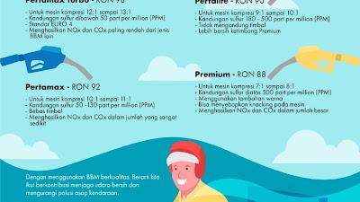 Kenali dan Cerdas Gunakan BBM untuk Udara Lebih Bersih dan Sehat