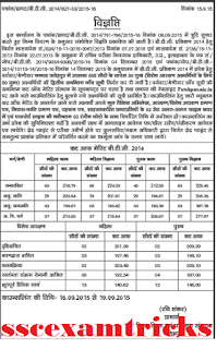UP BTC 2014 Fatehpur Cut off List