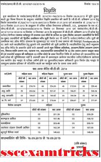 UP BTC 2014 Fatehpur Cut off List
