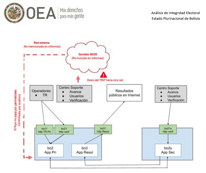 Gráfica que muestra la estructura del sistema informático de cómputo y la inclusión de un servidor oculto / OEA
