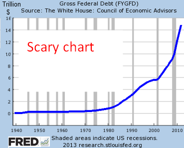 Scary Chart This Of The Gross U S Government Debt Since Looks In Way Amount Seems To Be Shooting Up Exponentially