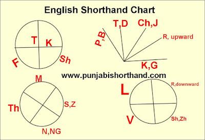english-shorthand-chart