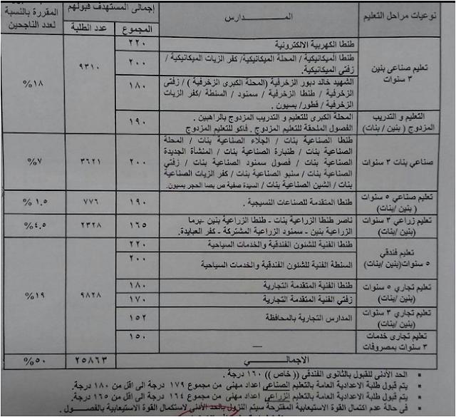 ننشر مجموع ودرجات تنسيق القبول بالثانوى العام والفنى بمحافظة الغربيه 2017_2018