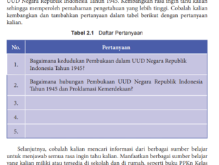 Tabel 2.1 Daftar Pertanyaan, PKN kelas 8 halaman 27