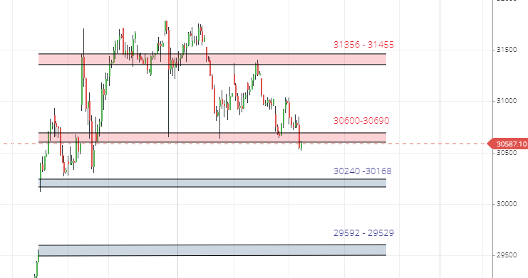 Banknifty Support and Resistance