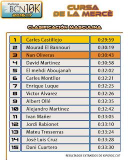 Clasificación Masculina Cursa de la Mercè 2016