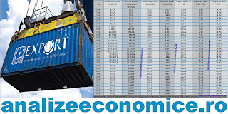 Ponderea exporturilor și importurilor în PIB-ul României în ultimii 30 de ani
