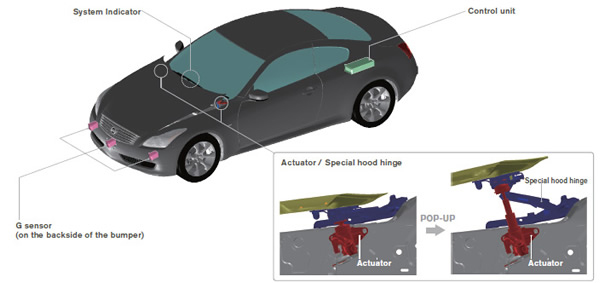 Teknologi  Electronic Pedestrian Protection