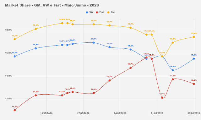 Market Share - montadoras do Brasil em 2020
