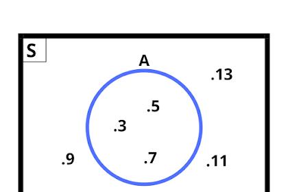 Soal dan Jawaban Ayo Berlatih Kegiatan 2.3 Matematika kelas 7