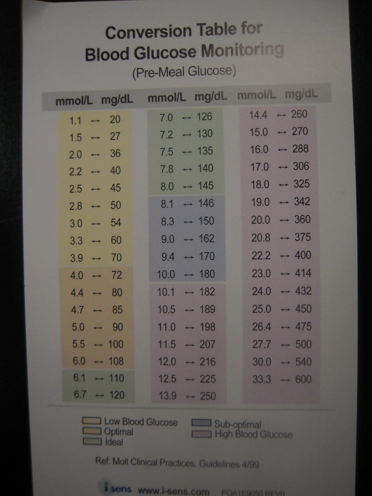 Conversion Table For Blood Glucose Monitoring In Mmol L Mg Dl