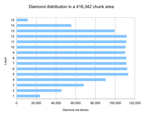 The graphic shows the height at which the most diamonds can be found - i.e. between level 5 and 12.