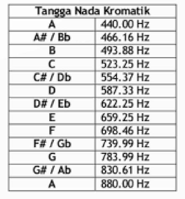 Tabel Tangga Nada Kromatis