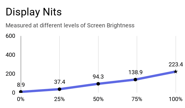 Display nits at different levels of brightness.