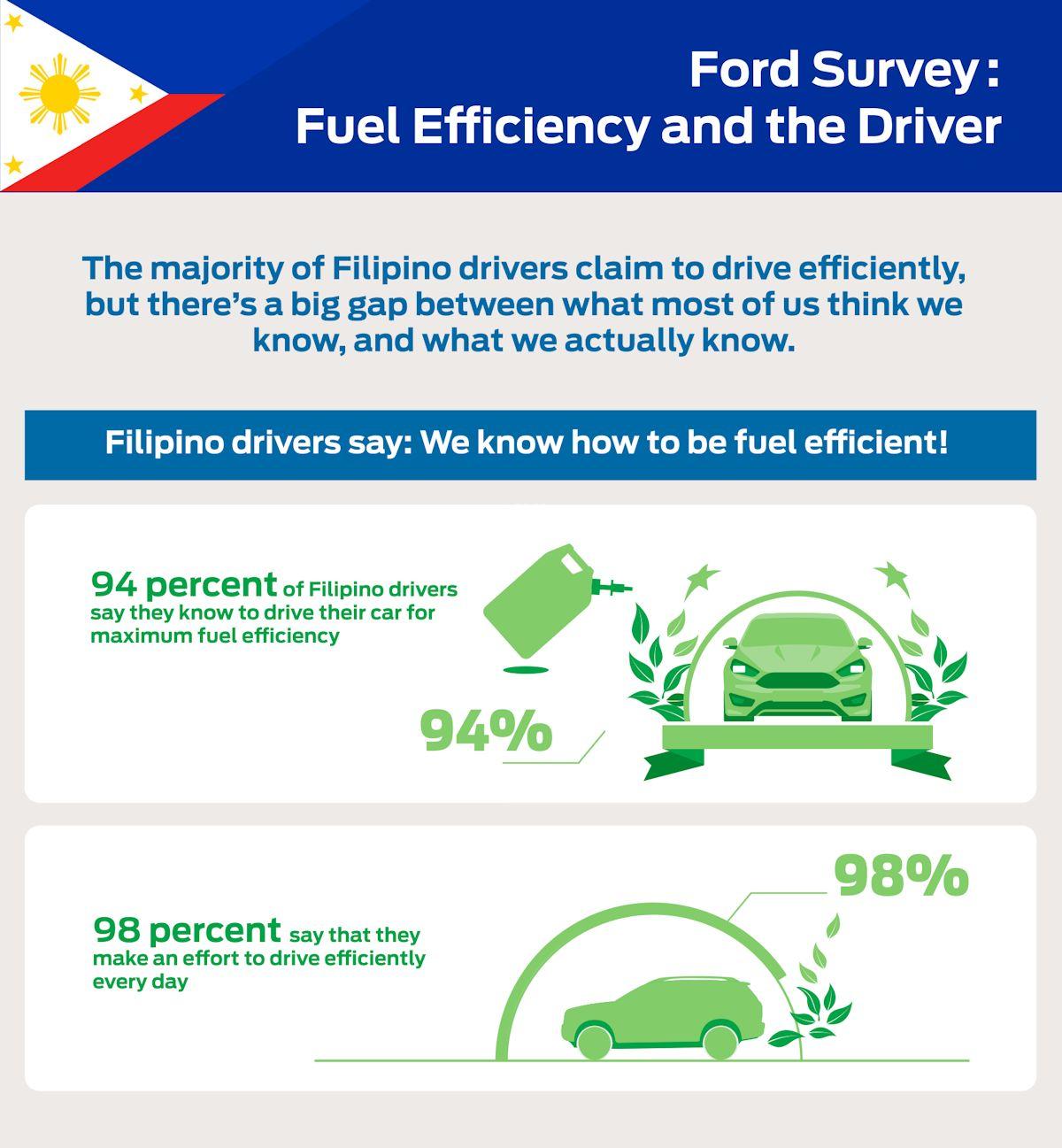 9 Fuel Efficient Driving Habits Filipinos Often Miss | Philippine ...