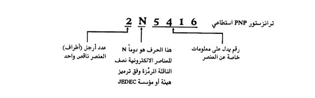 ترميز مجلس هندسة العناصر الالكترونية
