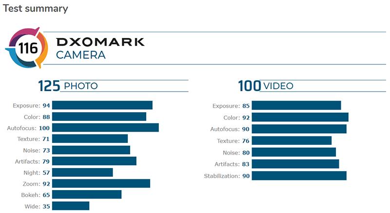 DXOMARK breakdown