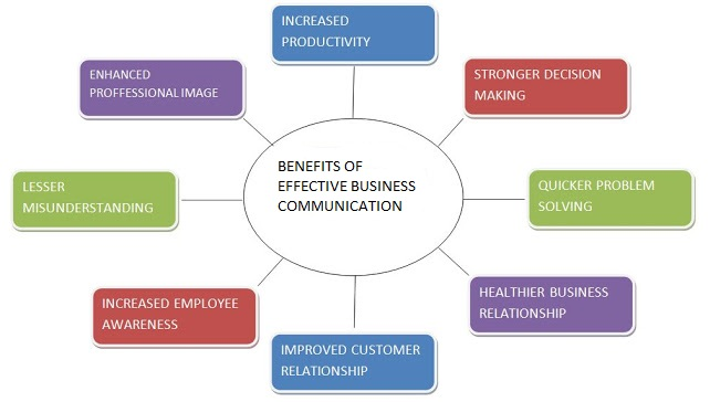 Benefits of Effective Business Communication - A Diagram ...