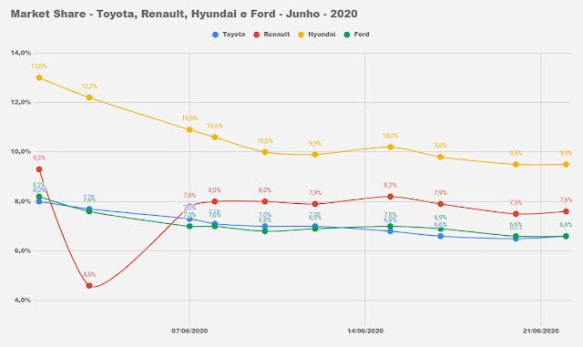 Montadoras mais vendidas do Brasil - junho