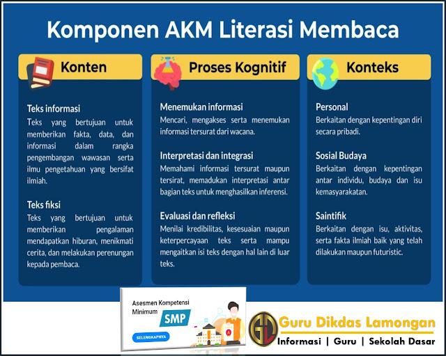 Komponen AKM Literasi Membaca