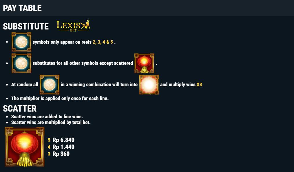 slot online Habanero 12-Zodiacs
