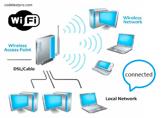 What Is Wi-Fi / WiFi? Definition From CodeTextPro
