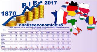 Cum au evoluat decalajele de PIB pe cap de locuitor ale României față de celelalte state europene din 1870 încoace
