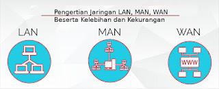 Pengertian LAN, MAN, WAN Serta Kelebihan dan Kekurangan