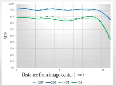 MFT-график объектива Yongnuo YN 42.5mm f/1.7M II