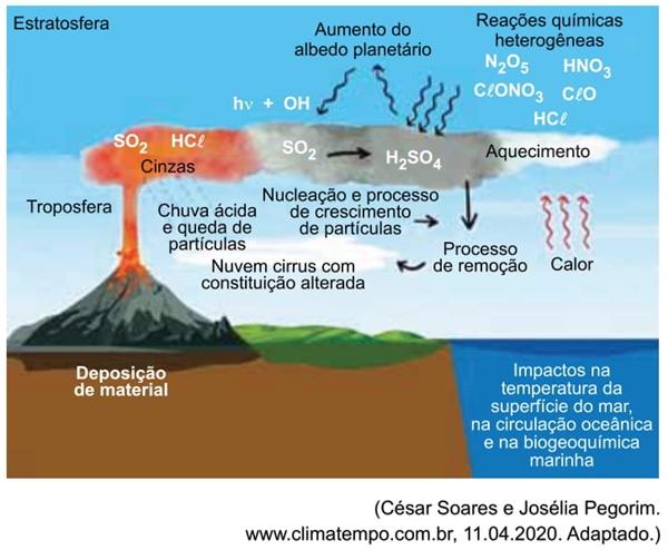 Efeitos de erupções vulcânicas na atmosfera