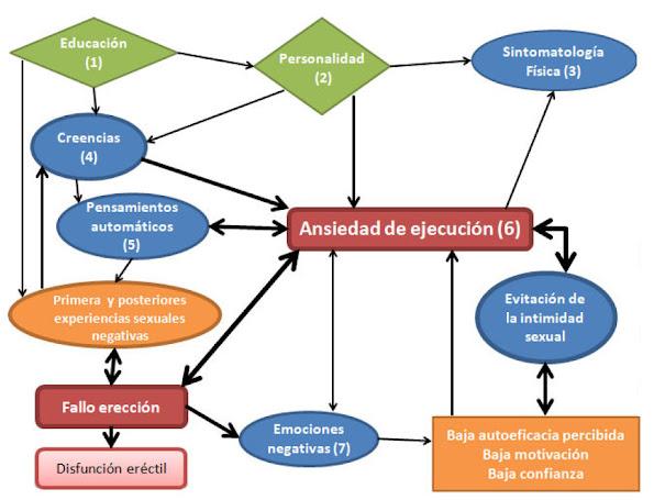 análisis funcional disfunción eréctil disfunciones sexuales